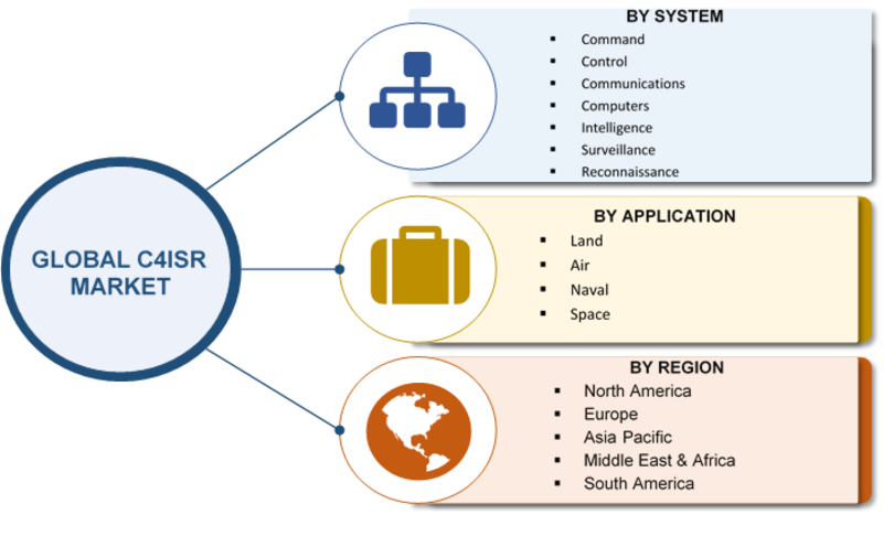 C4ISR Global Market Pegged to Expand Robustly| Classification, Application, Industry Chain Overview, SWOT Analysis and Competitive Landscape To 2023