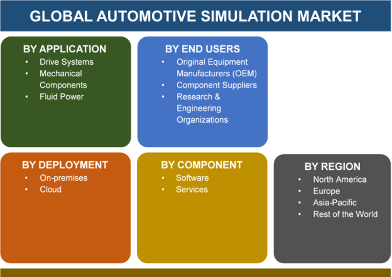 Vehicle Simulation Market 2019 Latest Trend, Size, Trending Shares, Upcoming Advancement, Growth Status, Regional Analysis, And Industry Forecast To 2023 | Automotive Simulation