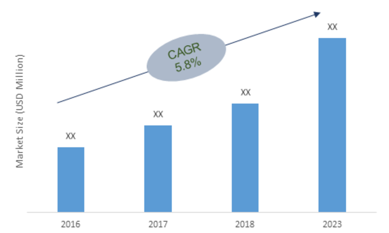 Awnings Market 2019 | Eide Industries, Sunesta, Nuimage Awnings, KE Durasol Awnings, Marygrove Awnings  will reach 10 billion & At CAGR of 5.8%, Opportunities, Industry Trends and Forecast to 2023