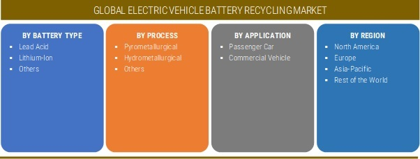Electric Vehicle Battery Recycling Market Size, Share 2019 Trends, Demand, Business Growth, Opportunity, Key Players, Revenue, Regional Analysis And Global Industry Forecast To 2025