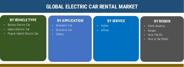 Electric Car Rental Market 2019 Industry Analysis By Size, Share, Demand, Trends, Business Growth, Opportunity, Statistics, Regional Analysis With Global Forecast To 2025