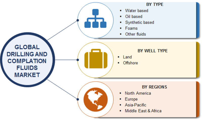 Drilling and Completion Fluids Market 2019: Comprehensive Research Reports, Industry Size, Booming Share, Key Players Review, Growth and Business Boosting Strategies till 2023