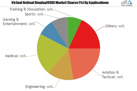 Virtual Retinal Display Market Seeking Excellent Growth | Mircovision, Google, Texas