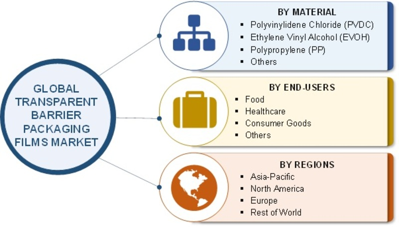 Transparent Barrier Packaging Films Market 2019 | Worldwide Analysis, Size, Global Share, Industry Trends, Financial Overview, Growth Opportunities, Target Audience and Regional Forecast to 2023