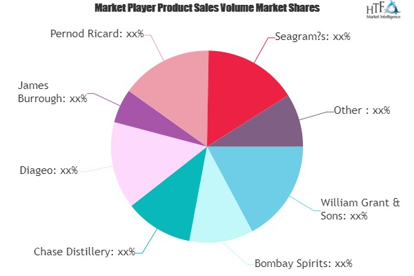 Gin Market Comprehensive Study by Leading Key Players- William Grant & Sons, Bombay Spirits, Chase Distillery