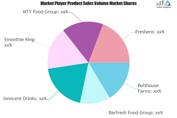 Smoothie Market to Witness Huge Growth by 2025 | Bolthouse Farms, Barfresh Food, Innocent Drinks