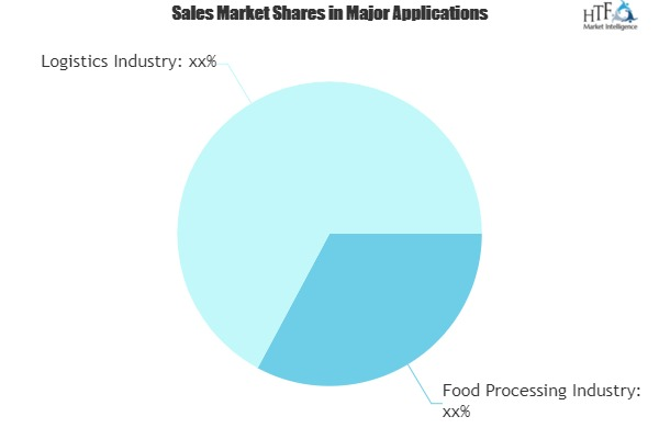 Food Logistics Market Growth Factors Driven by Dynamics, Forecast Benefits and Business Opportunities 2025