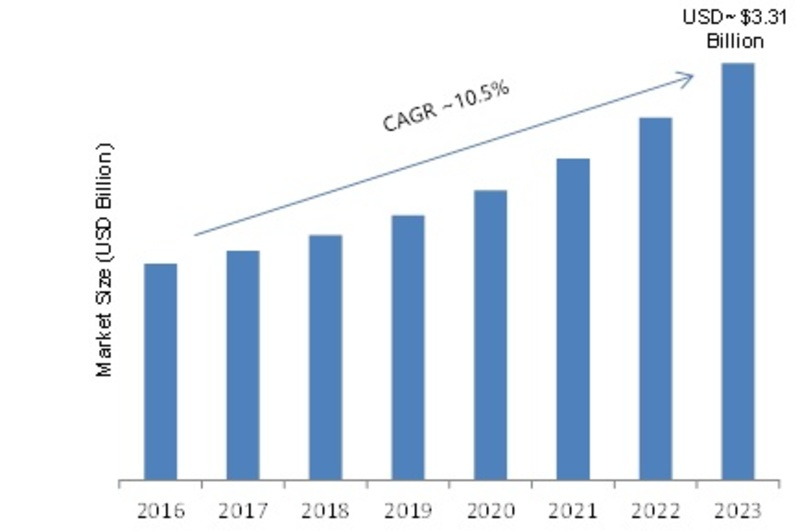 SMS Firewall Industry 2019 Segmentation, Emerging Technology, Sales Revenue, Global Market Size, Future Trends, Growth Factors, Trends by Forecast to 2023