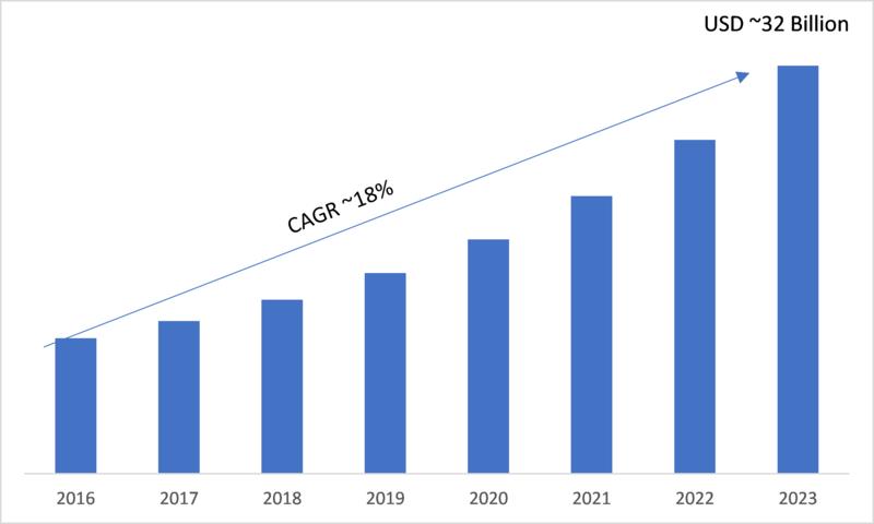 Next Generation Biometrics Industry 2019 Global Market Size, Emerging Factors, Gross Margin, Competitive Landscape, Sales Revenue by Forecast to 2023
