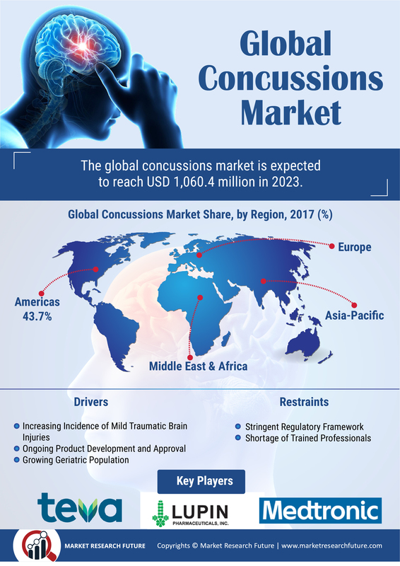 Concussions Market Slated to Bring in USD 1,060.36 Million by End of 2023 | Key Findings, Regional Study, Key Players Profiles and Future Prospects