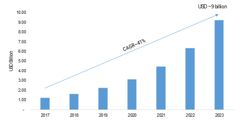 5G Chipset Market 2K19 Analysis by Current Industry Status & Growth Opportunities, Top Key Players, Target Audience and Forecast to 2K23
