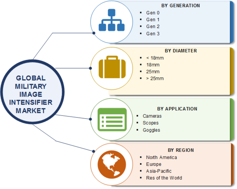Military Image Intensifier Global Market Pegged to Expand Robustly| Classification, Application, Industry Chain Overview, SWOT Analysis and Competitive Landscape To 2023