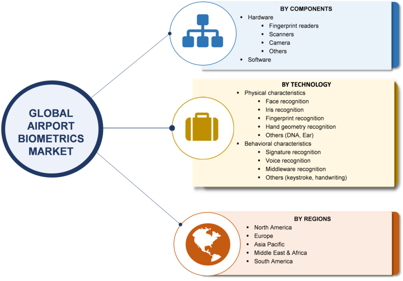 Biometrics in Airports Market 2019: Size, Share, Trends, Segments, Technologies, Components, Behavioral Characteristics, SWOT Analysis, Challenges, Opportunities till 2023