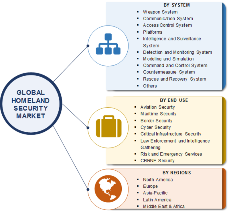 Homeland Security Market 2019: Size, Share, Trends, Corporate Financial Plan, Business Competitors, Manufacturers, Supply and Revenue With Regional Trends By Forecast 2023