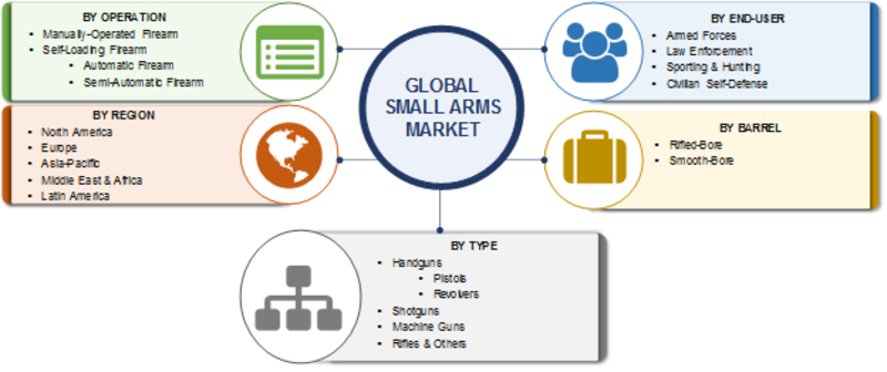 Small Arms Market 2019-2023: Size, Global Opportunities, Share, Trends, Growth Business Growth, Comprehensive Analysis, Competitive Landscape and Regional Forecast