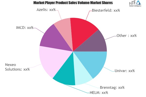 Third-Party Chemical Distribution Market to Witness Huge Growth by 2025 | Univar, Brenntag, HELM, Nexeo Solutions, IMCD