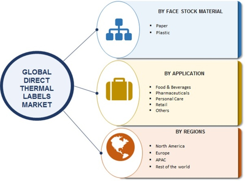 Direct Thermal Labels Market 2019 | Top Manufacturers, Global Size, Share, Definition, Industry Analysis, Trends, Financial Overview, Transfer Labels, Application, Material and Forecast to 2023