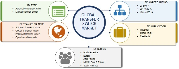 Transfer Switch Market 2019 | Top Manufacturers, Global Size, Share, Industry Analysis, Trends, Financial Overview, Automatic, Application, Manual, Emerging Technologies and Forecast to 2025