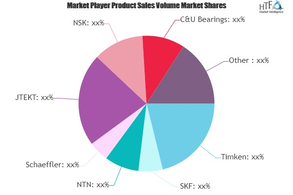 Rolling Bearing Parts and Accessories Market to Witness Huge Growth by 2025 | Timken, SKF, NTN, Schaeffler, JTEKT