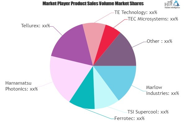 Semiconductor Refrigeration Market to Set Phenomenal Growth by 2025 | TSI Supercool, Ferrotec, Hamamatsu Photonics