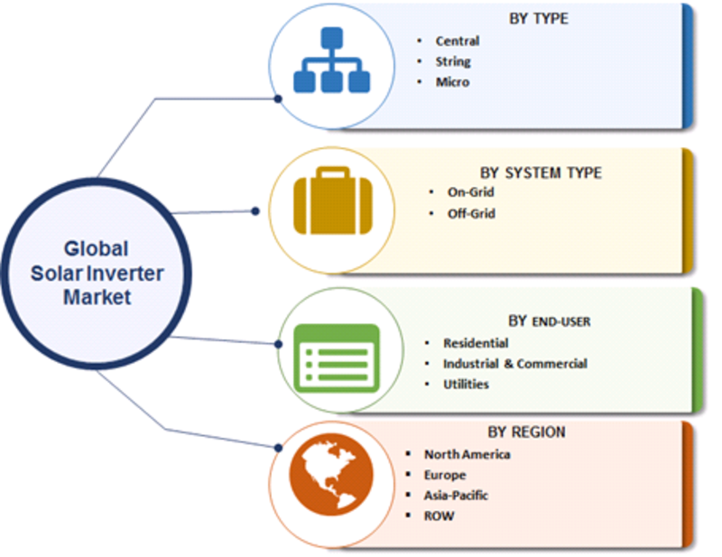Solar Inverter Market 2019: Upcoming Strategies, Share, Growth Factors, Sales Revenue, Competitive Landscape, Opportunities, Future Plans and Comprehensive Research Study Till 2023