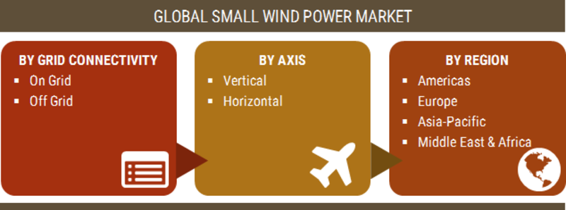 Small Wind Power Market 2019 | Current scenario, Share, Upcoming Trends, Opportunity Assessment, Leading Players, Sales Revenue, Industry Expansion Strategies Till 2023