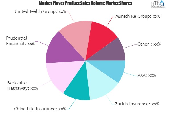 Should You Be Excited About Digital Innovation in Insurance Market Emerging Players Growth? | AXA, Zurich Insurance