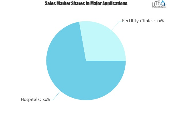 Human Reproductive Technologies Market Climbs on Positive Outlook of Booming Sales|Bayer, Church & Dwight, Cook Medical