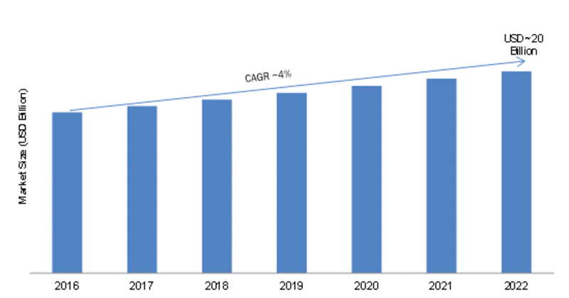 Wi-Fi Chipset Industry 2019 Segmnets, Global Market Size, Share, Emerging Technology, Gross Margin, Competitive Landscape by Regional Forecast to 2022