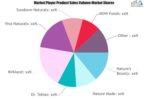 Fish Oil Supplement Market to Witness Huge Growth by 2025 | Nature\'s Bounty, Nature Made, Dr. Tobias