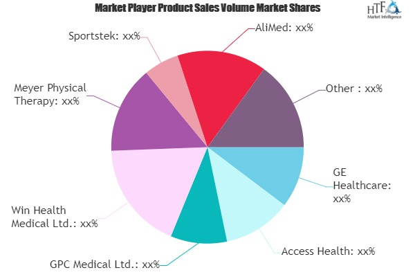 Women's Health Rehabilitation Products Market to See Huge Growth by 2025 | GE Healthcare, Access Health, GPC Medical