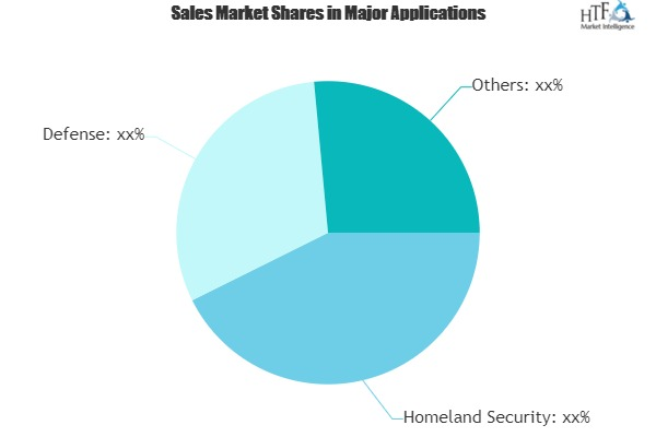 Unmanned Fighter Aircraft Market to Witness Revolutionary Growth by 2025|Airbus, BAE, Boeing