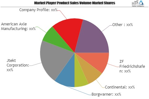 Intelligent All-Wheel Drive System Market Astonishing Growth | ZF Friedrichshafen, Continental, Magna International