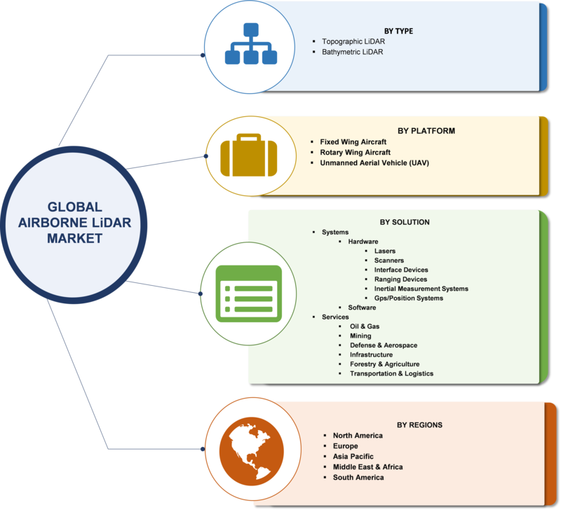 Airborne LiDAR Market 2019-2023: Share, Trends, Size, Segments, Growth, Comprehensive Analysis, Opportunity Assessment, Financial Overview, Research and Developments