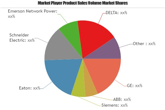 Ultimate Guide of Static Transfer Systems Market: Growth Rate Analysis by Key Players GE, ABB, Siemens, Eaton