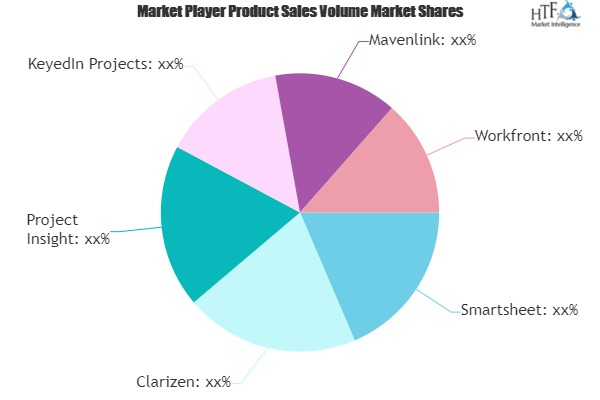 Marketing Project Management Software Market to See Huge Growth by 2025 | Smartsheet, Clarizen,
