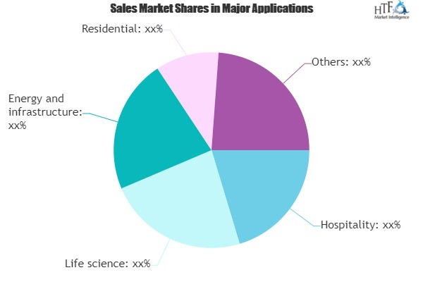 Intelligent Building Management Systems (IBMS) Market to Set Remarkable Growth By 2025|Schneider Electric, Pacific Control, L&T