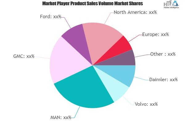Pickup High-Performance Truck Market to show Tremendous Growth by 2025 |  Daimler, Volvo, MAN