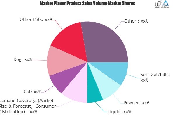 Pet Dietary Supplements Market Market to Show Strong Growth | Bayer, Beaphar, Nutramax