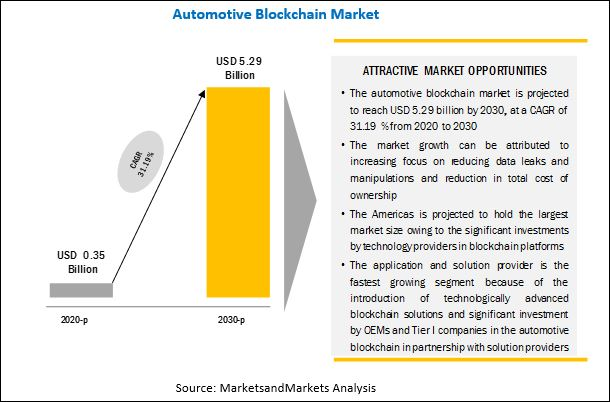 Automotive Blockchain Market Size, Growth, Trends, Opportunities by 2030