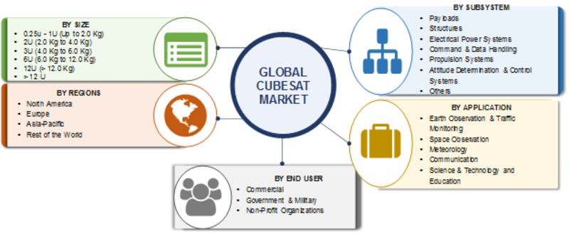 CubeSat Market Forecast 2019-2023: Global Industry Analysis By Size, Share, Trends, Segments, Growth Prospects, Regional Analysis and Key Companies Overview