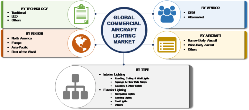 Commercial Lighting Market in Aircraft Industry: 2019 Size, Share, Key Players Analysis, Latest Trends, Business Growth, Segmentation and Opportunities, Development Strategies and Forecast till 2023