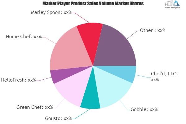 Food Box Service Market to See Huge Growth by 2025 | Chef\'d, LLC, Gobble, Gousto, Green Chef, HelloFresh