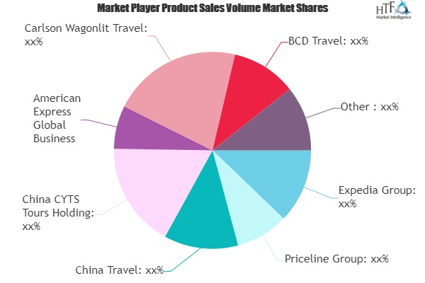 Domestic Tourism Market Outlook: World Approaching Demand & Growth Prospect 2019-2025