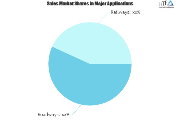 Roadways & Railways Intelligent Transport Systems Market Next Big Thing |Siemens, Cisco, ZTE