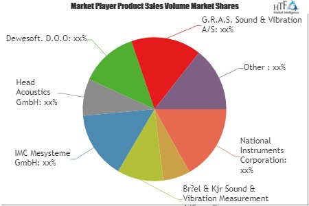 Noise Vibration Harshness Testing Market to See Major Growth by 2025 | IMC Mesysteme GmbH, Head Acoustics GmbH