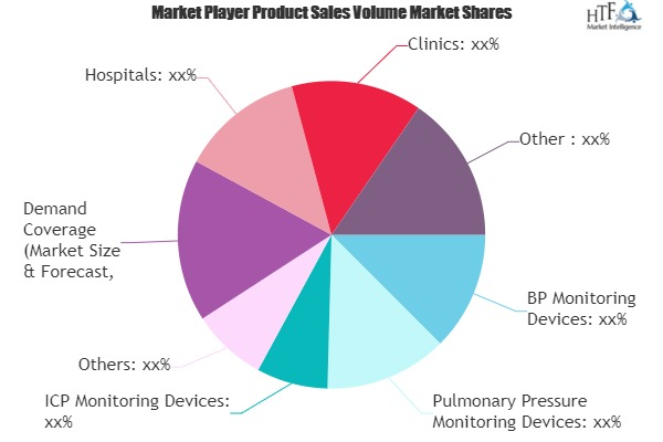 Pressure Monitoring Devices Market to Show Strong Growth | Hill-Rom, Philips Healthcare, GE