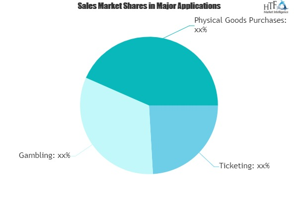 Direct Carrier Billing Market to See Huge Growth by 2025|Bango, Boku, Centili