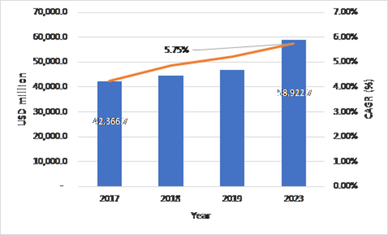 Aircraft Aftermarket Parts Market Analysis, Global Industry Size, Share, Segments, Regional Outlook, Competitive Strategies and Forecasts 2019 To 2023, Focusing On Top Key Players