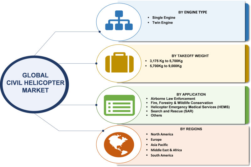 Civil Helicopter Market 2019 Size, Share, Segments, Growth, Classification, Application, Industry Chain Overview, SWOT Analysis and Competitive Landscape To 2023